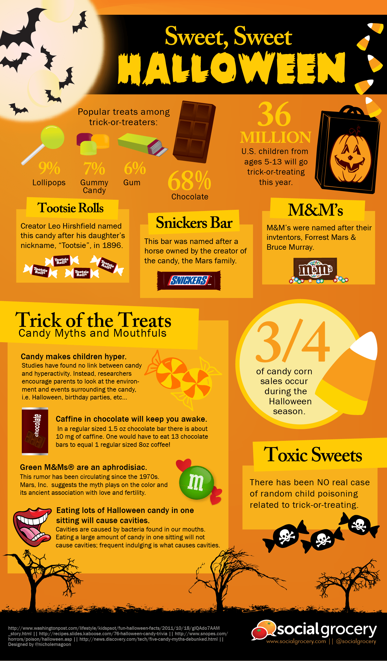 Sweet Sweet Halloween Infographic Infographic List
