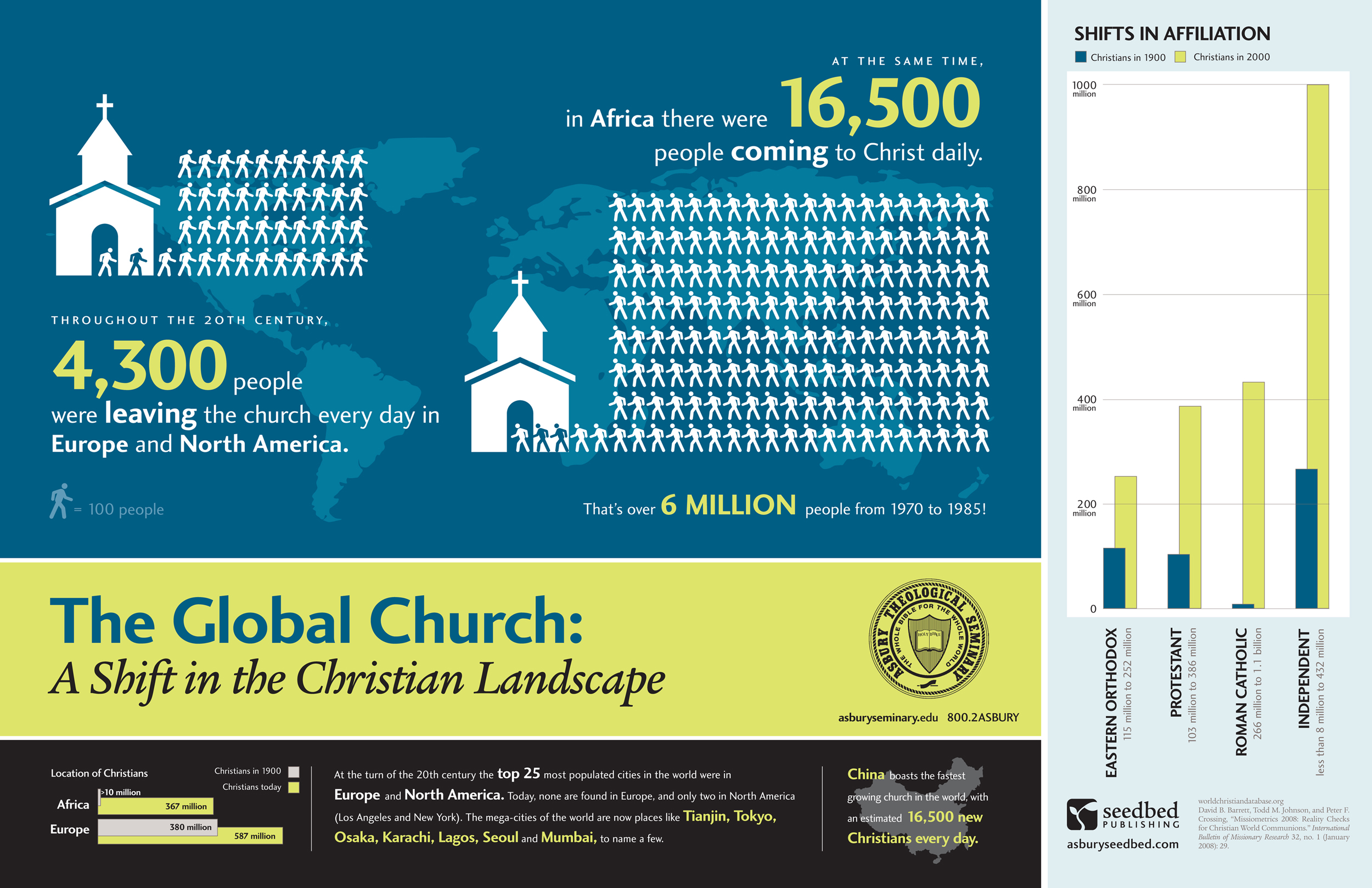 The Global Church A Shift In The Christian Landscape