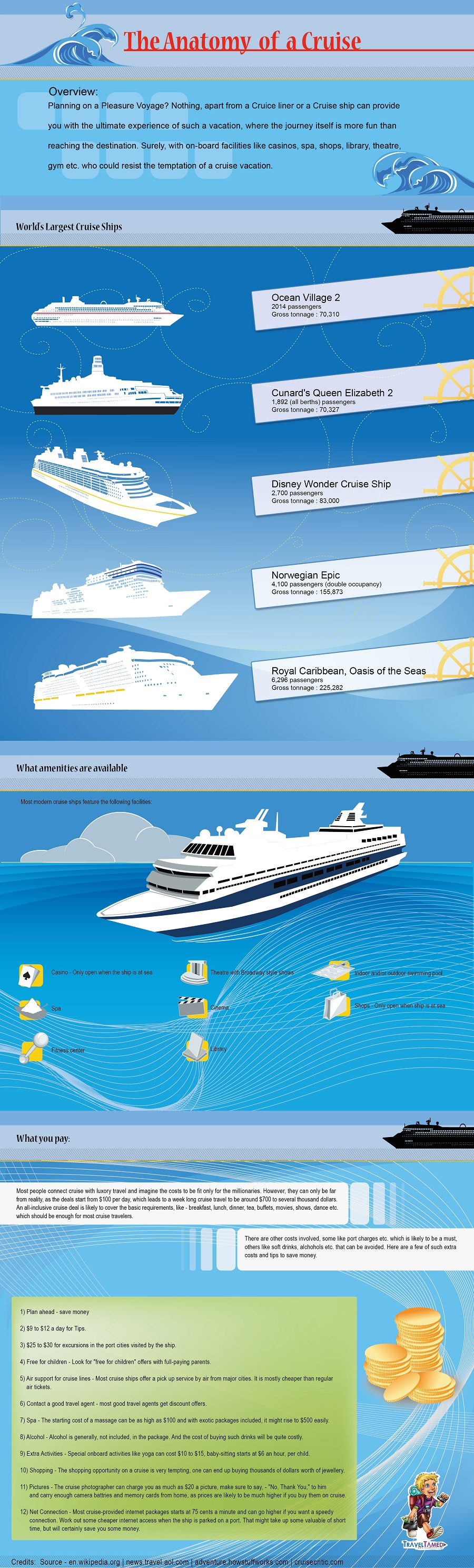 The Anatomy of a Cruise [INFOGRAPHIC] – Infographic List