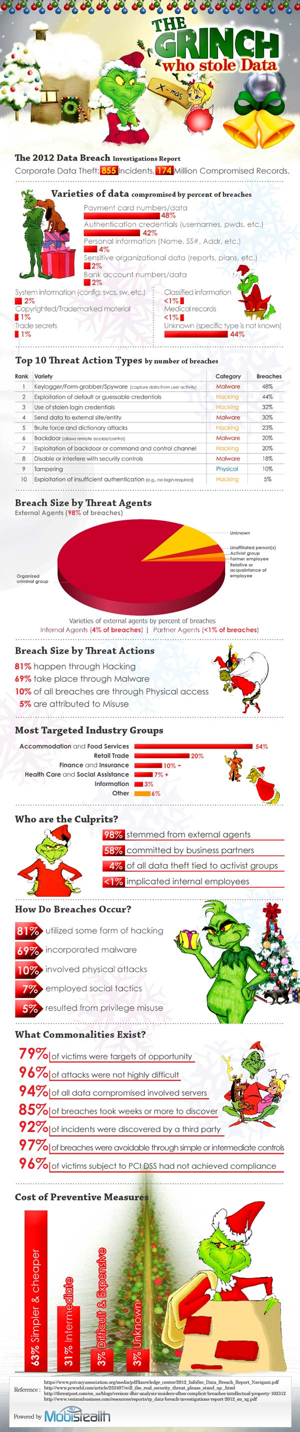 1grinch_data_theft