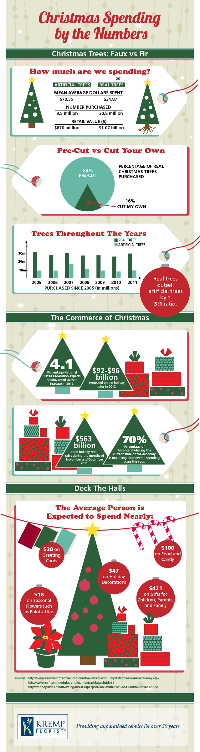 christmas-spending-by-the-numbers_50b3aeb7582e6