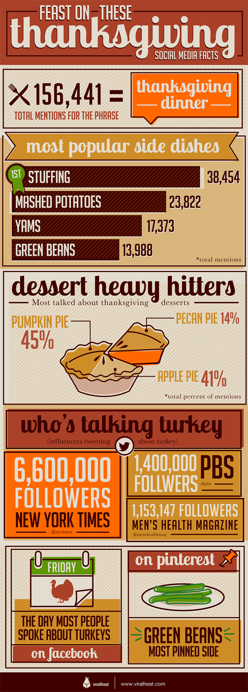 feast-of-these-thanksgiving-social-media-facts_50b3a4c0cc505