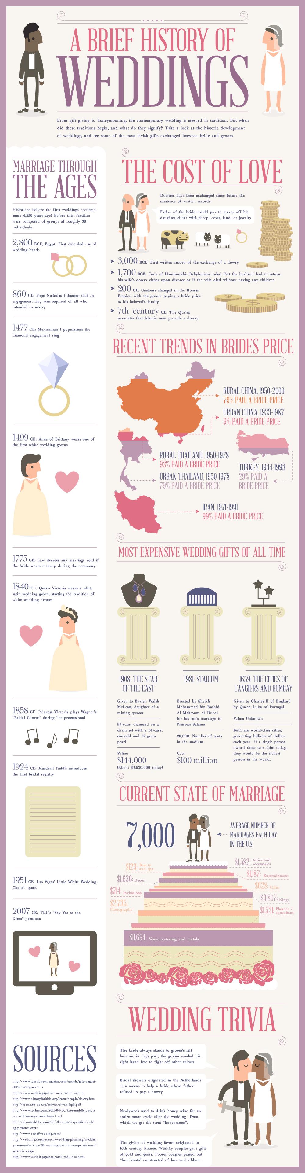 a-brief-history-of-weddings_50be7ff4466de