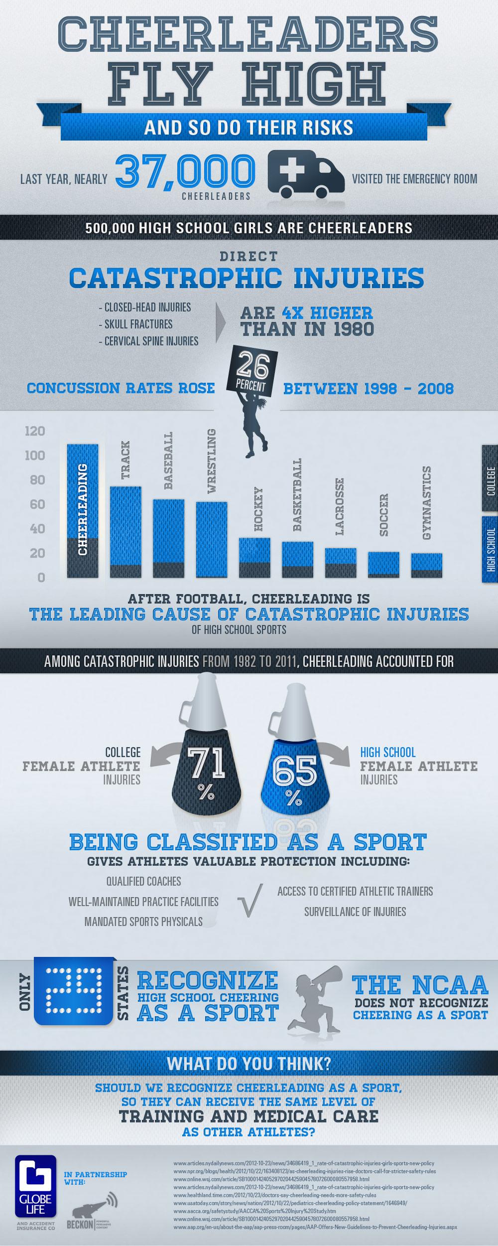 cheerleaders-fly-high-and-so-do-their-risks_50d1e85373568