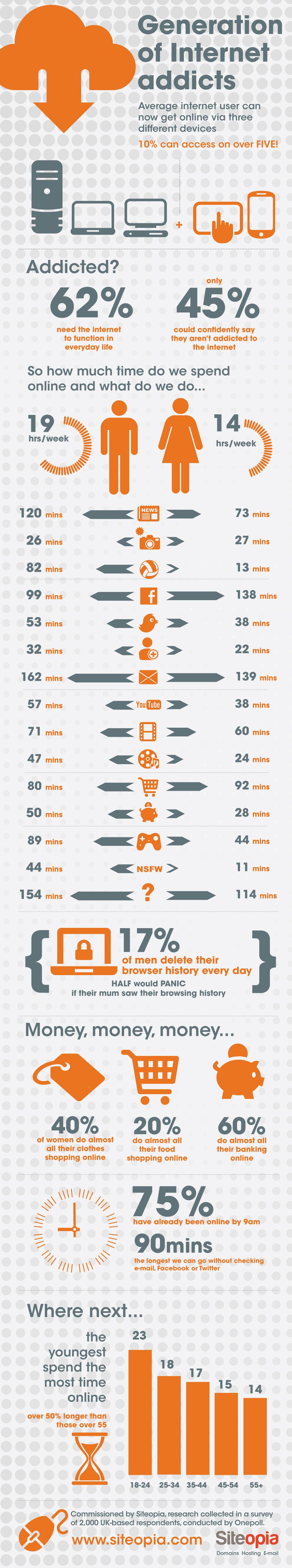 internet-use-the-time-we-spend-and-men-vs-women_50ebebe8edb0d