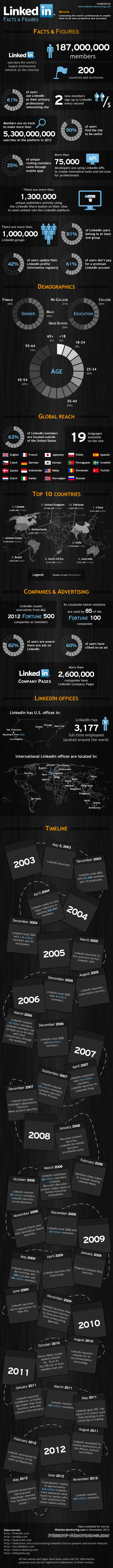 linkedin-facts--figures_50c73d7a2c69d