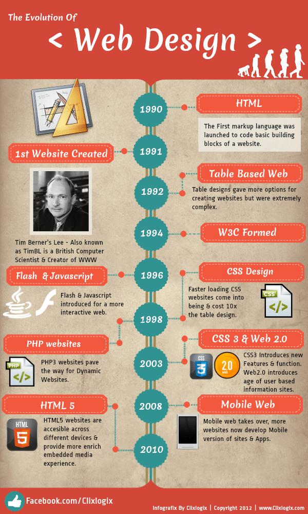 the-evolution-of-web-design_50aa39c029731