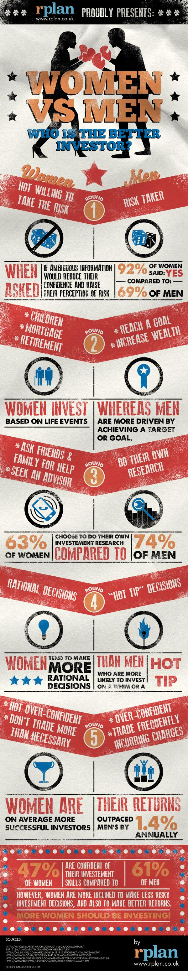 women-vs-men--who-is-the-better-investor_50aa6ae44b918