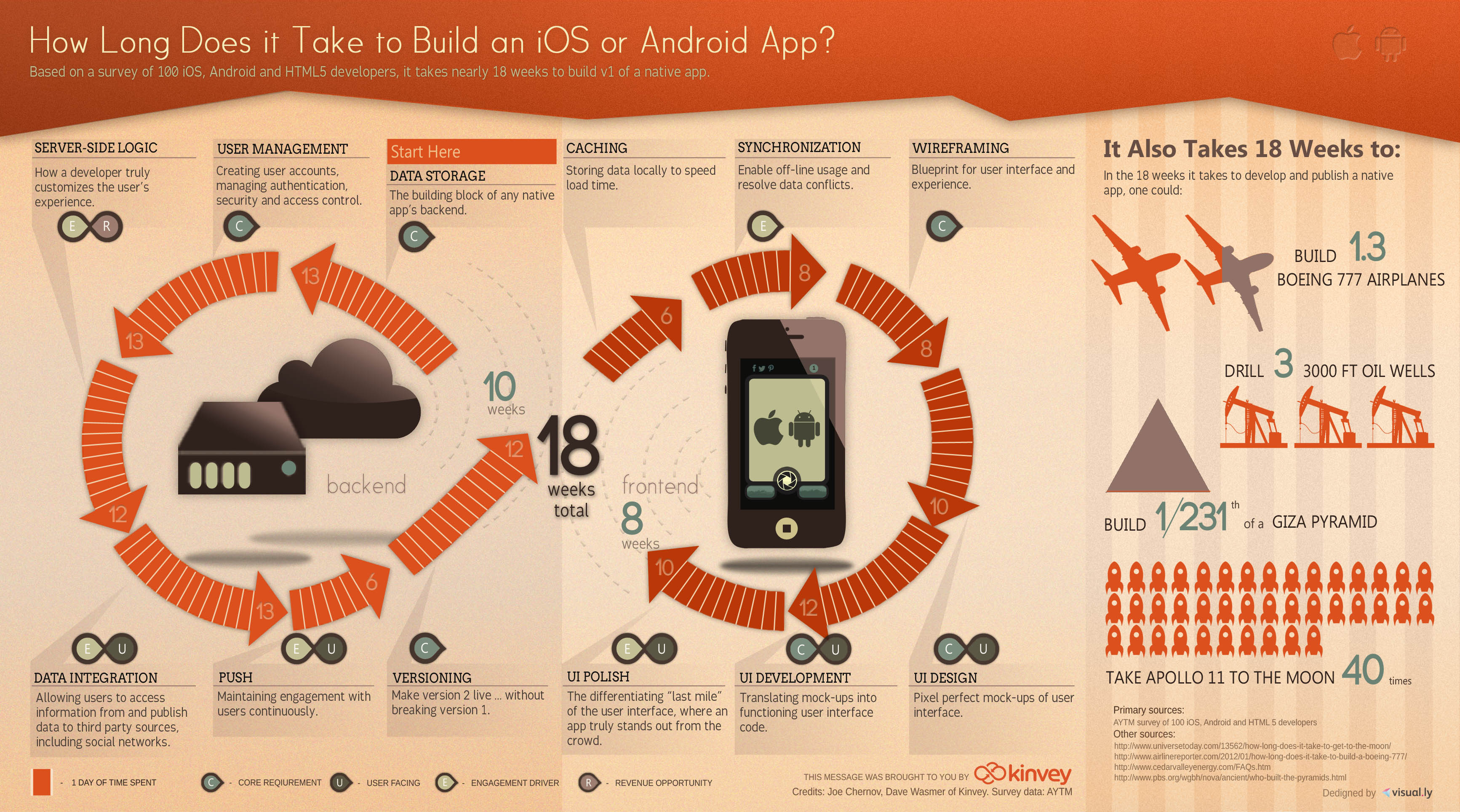 how-long-does-it-take-to-build-an-app_50ec6eb5a6ad0