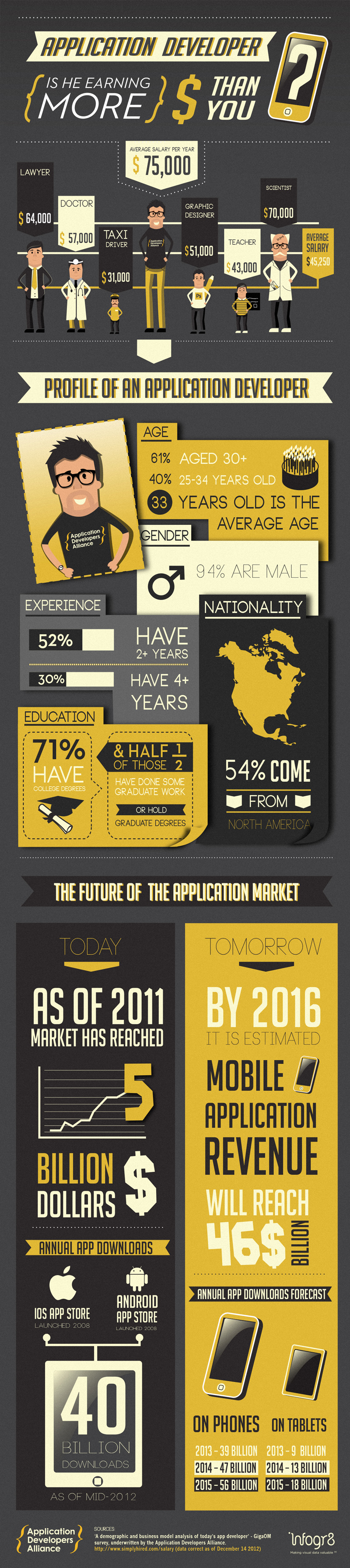 is-an-application-developer-earning-more-than-you_50ed8c6bbeed1