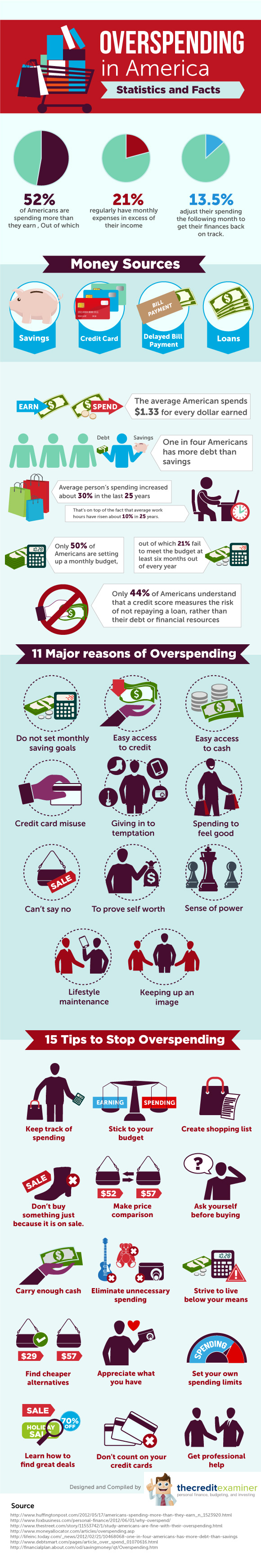 overspending-in-america--statistics-and-facts_50e017b1d43e7