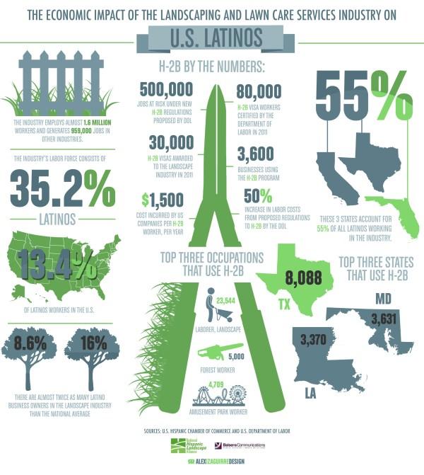 economic impact of landscaping