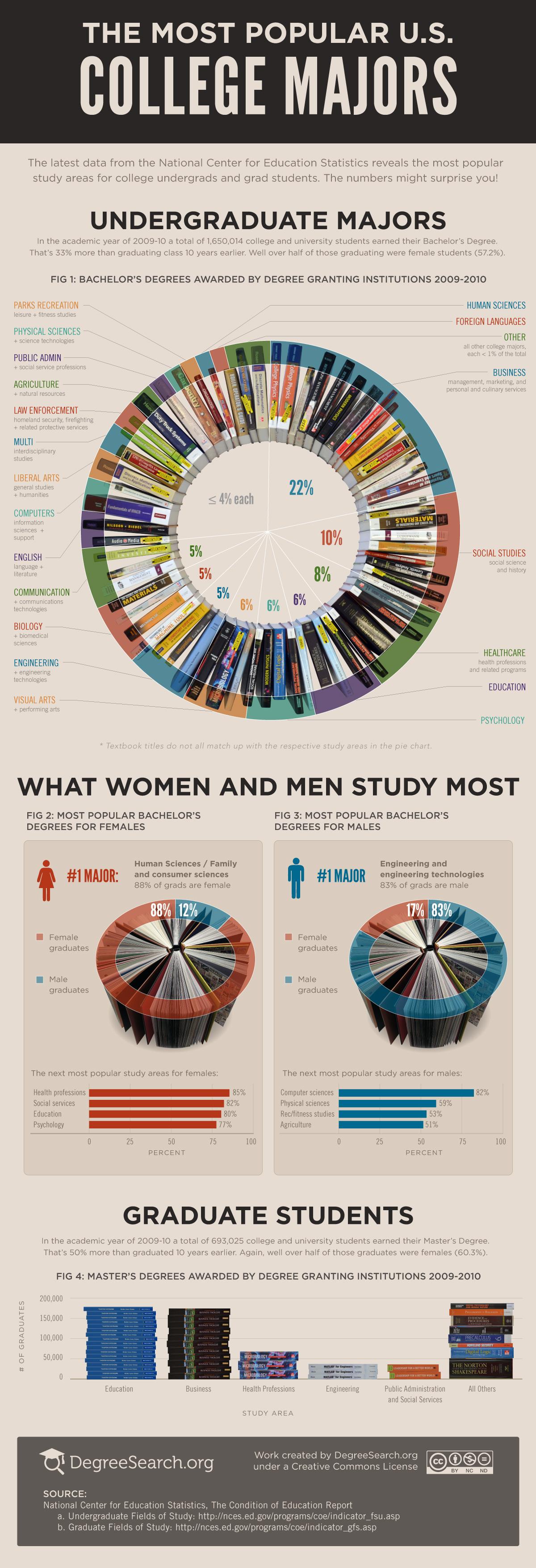 the-most-popular-college-majors-2012_50de8001ab1fe