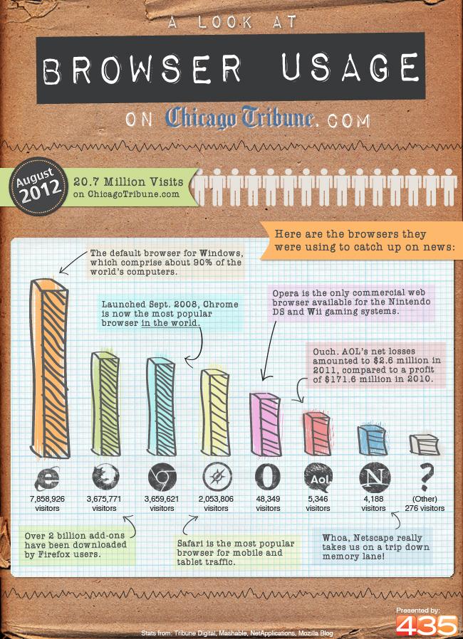 browser-usage-on-chicago-tribune_506338ec57ebd