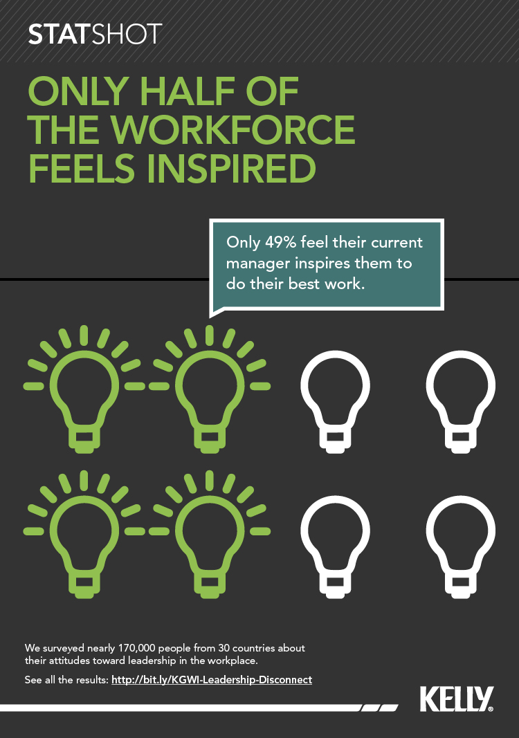 only-half-of-the-workforce-feels-inspired-by-their-leaders_5057fec6719ac