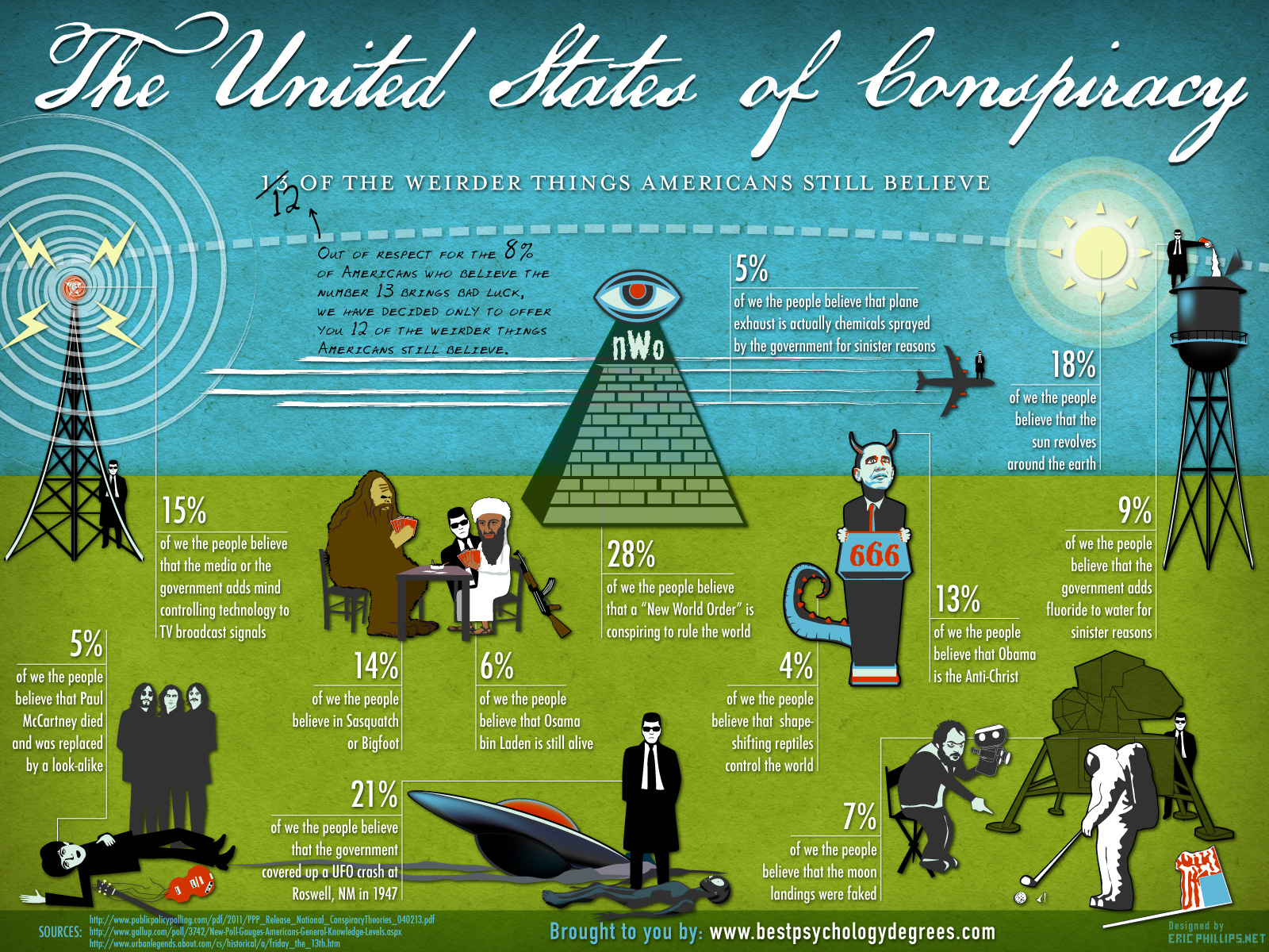 12-of-the-weirder-conspiracies-americans-believe_518b785f3a6c6