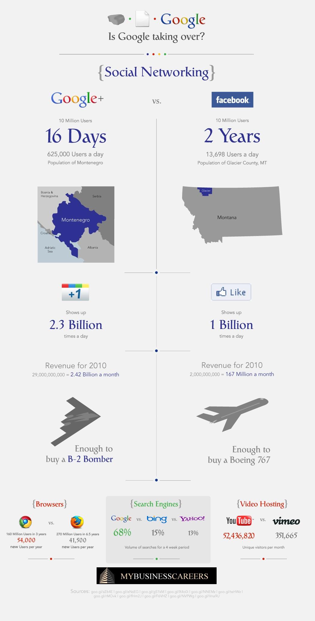 google-plus-vs-facebook-domination_50a6693bd9cc5