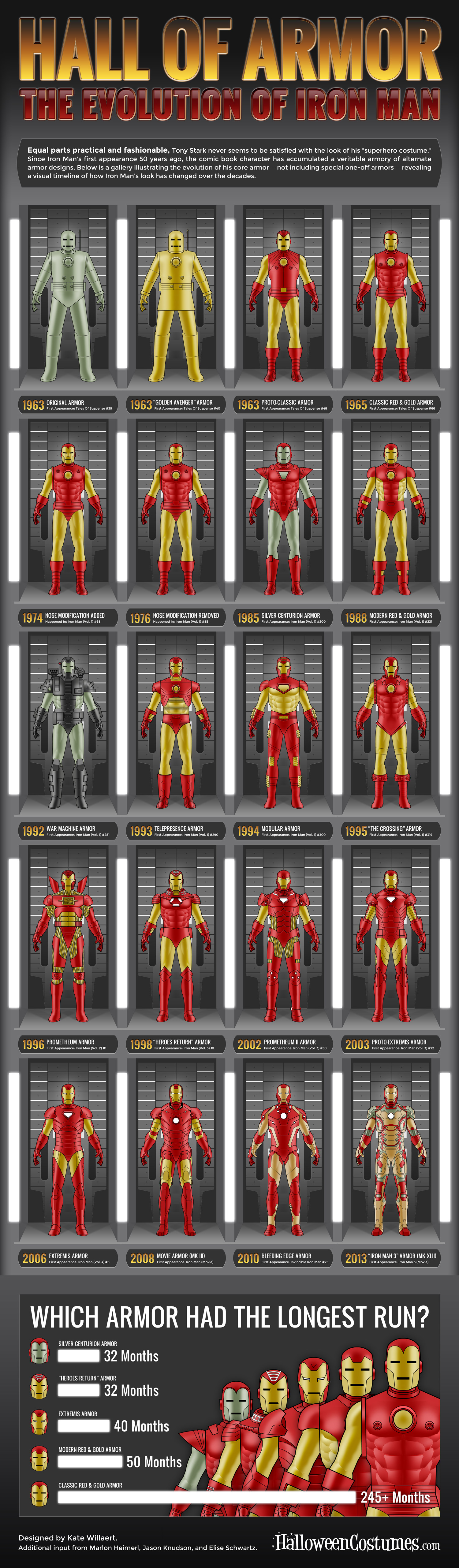 hall-of-armor-the-evolution-of-iron-man_51827e3fb828f
