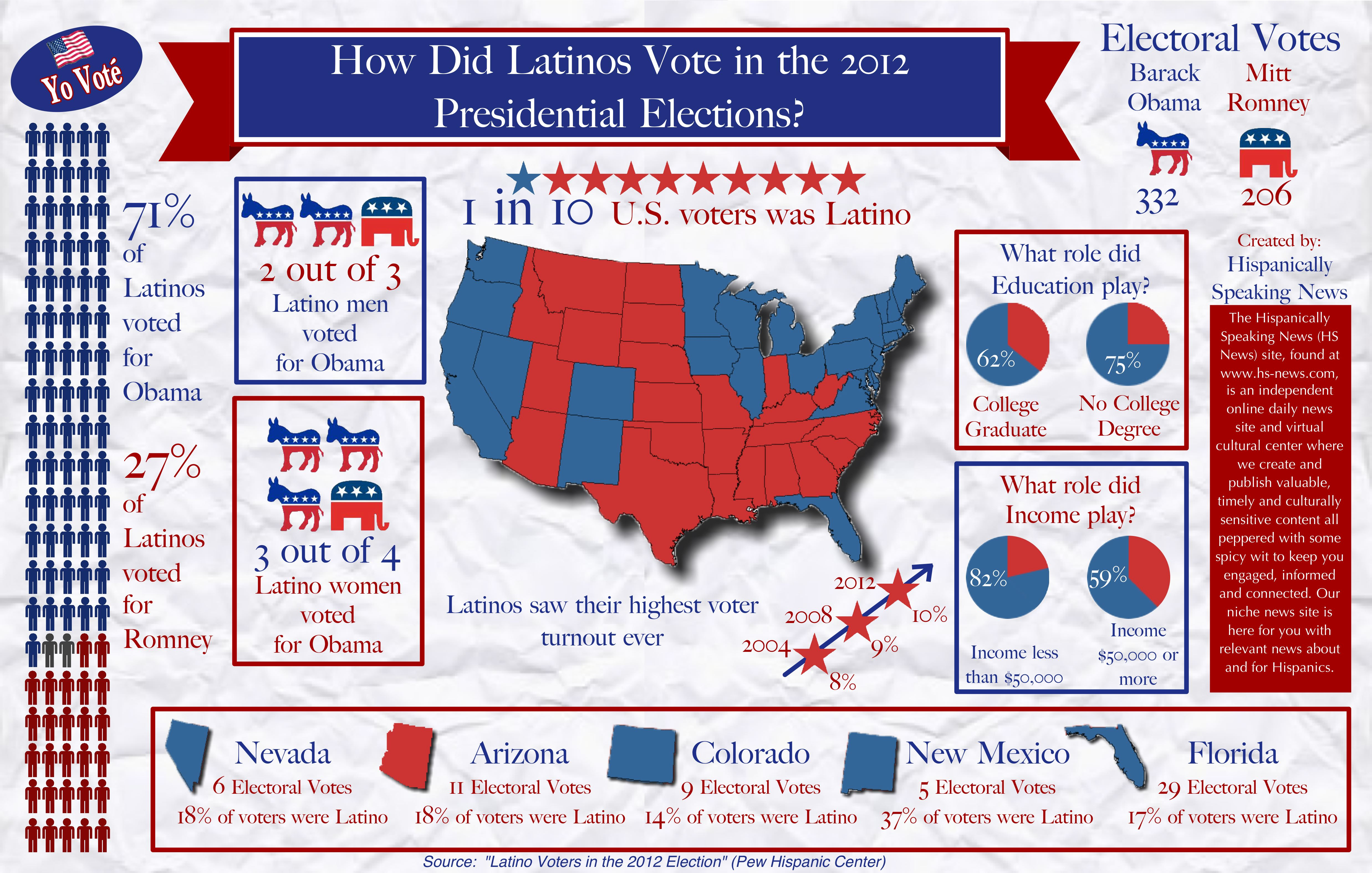 how-did-latinos-vote-in-the-2012-presidential-elections_50a405c33be05