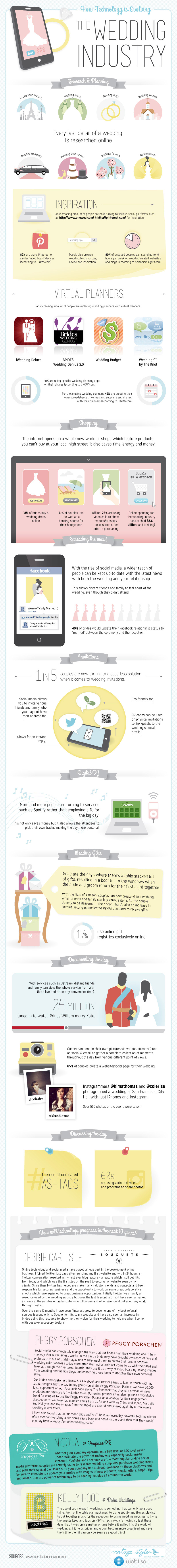 how-technology-is-evolving-the-wedding-industry_518b958d5c214