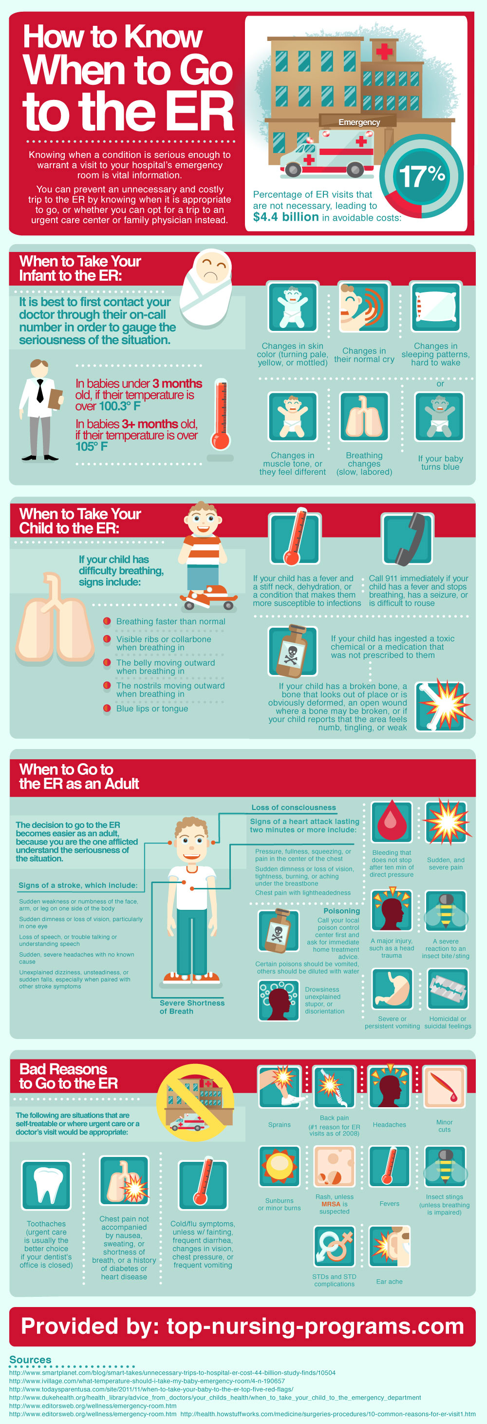 how-to-know-when-to-go-to-the-emergency-room_5098e59ef2782