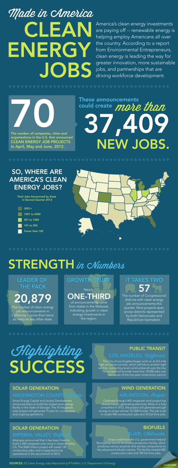 In America Clean Energy Jobs Infographic