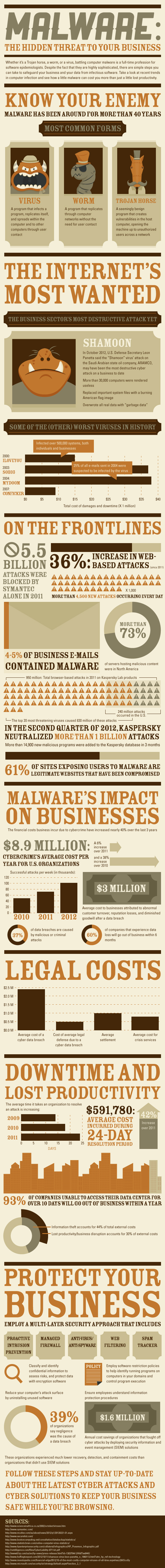 malware--the-hidden-threat-to-your-business_50a2e67c0c549