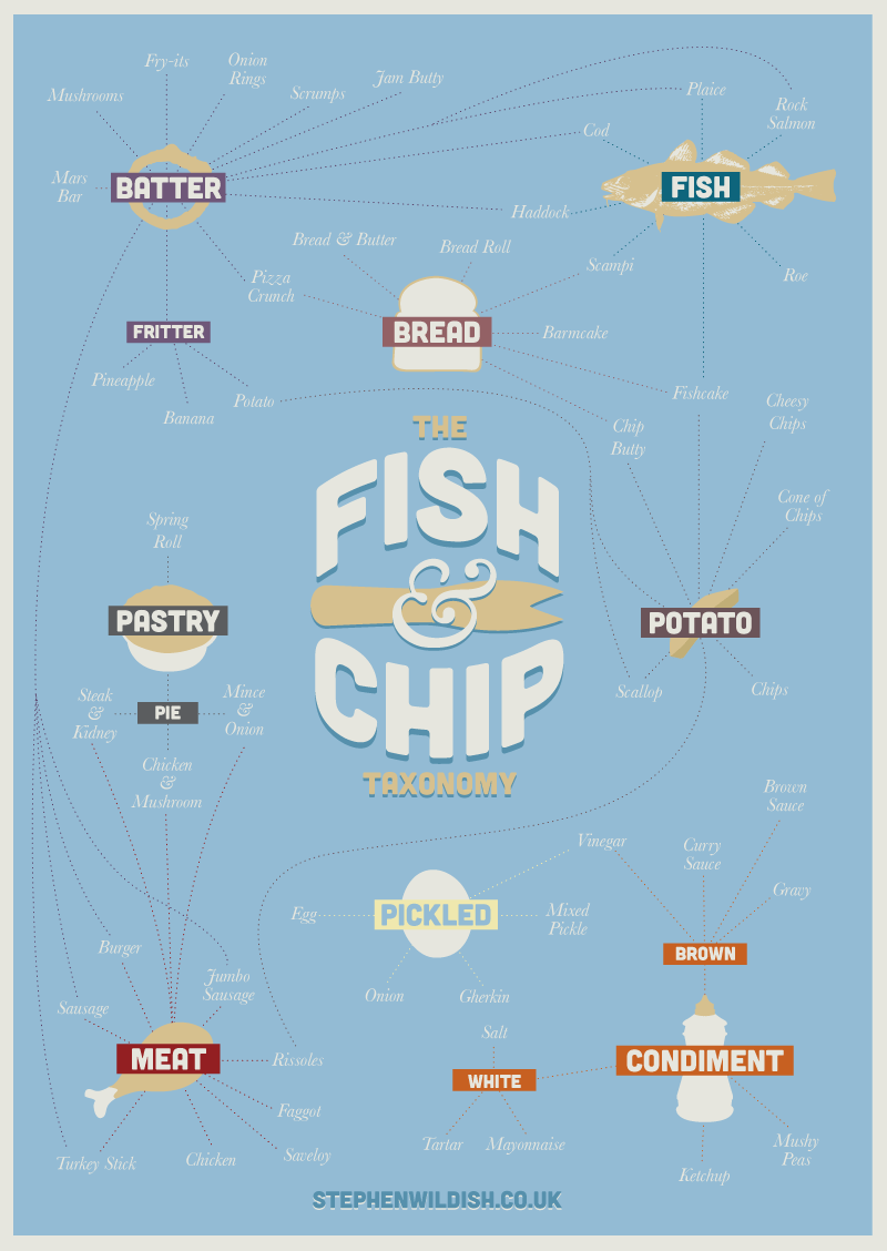 the-fish--chip-taxonomy_509d2237eed8a