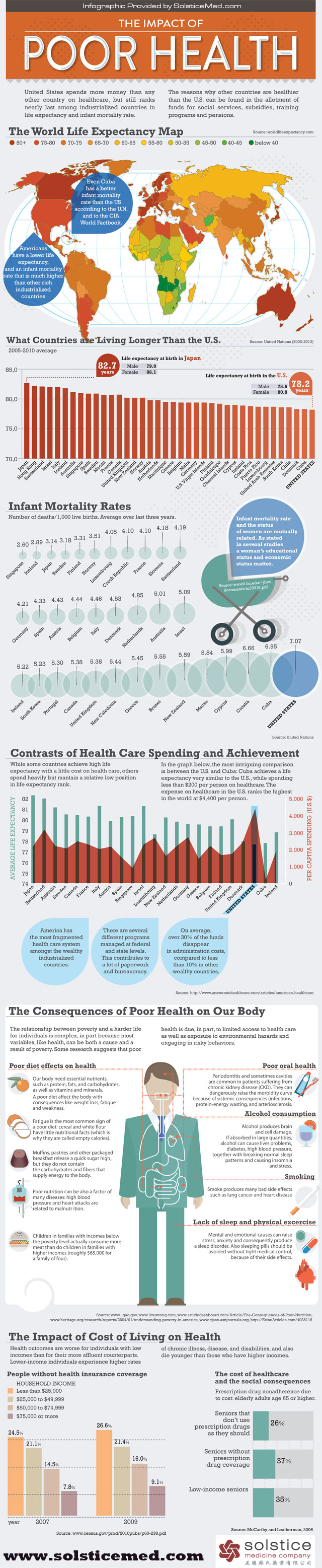 Poor-Health-in-America-Infographic