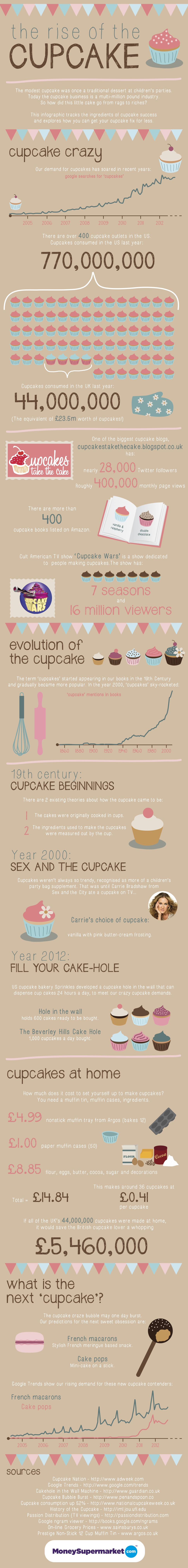 the-rise-of-the-cupcake_50b716a5e61d3
