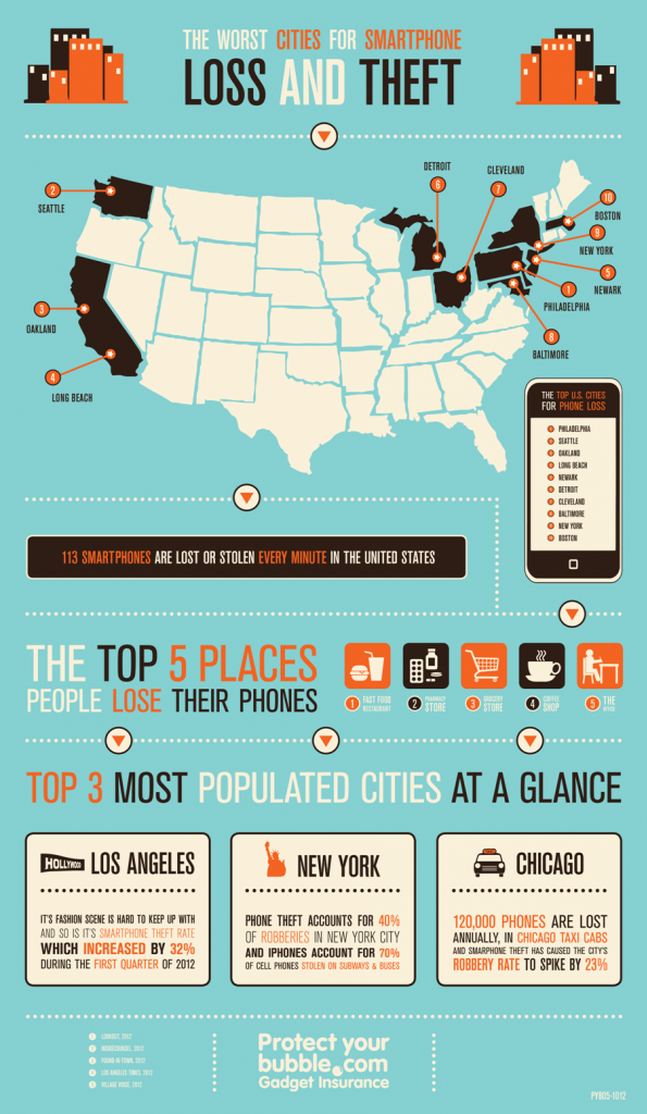 top-us-cities-for-smartphone-loss-and-theft_50ad1d2ed7493