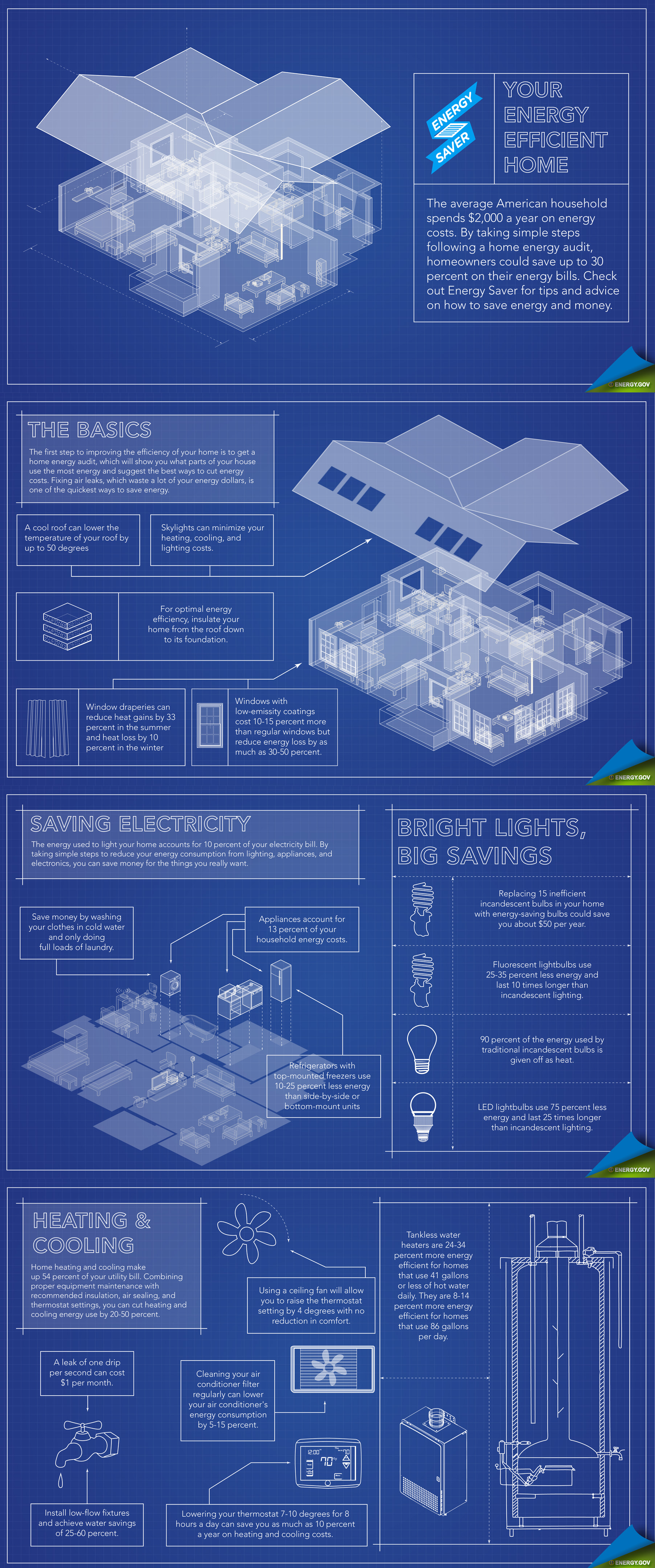 Your energy efficient home infographic infographic list for How to build an energy efficient home
