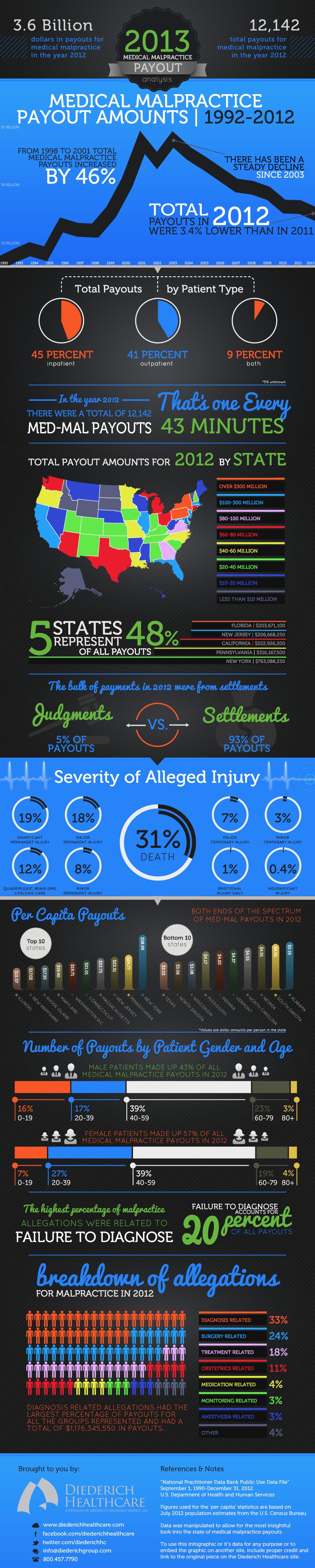 2013-medical-malpractice-payout-analysis_5182de625020c