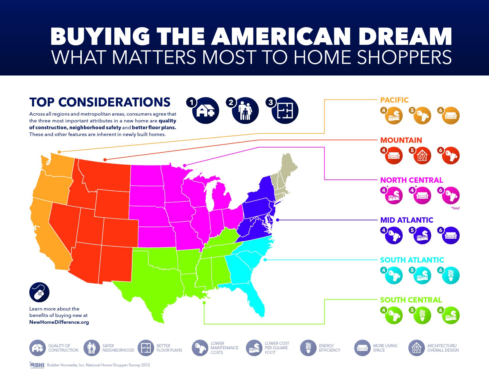 BuyingTheAmericanDreamWhatMattersMosttoHomeShoppers_5097e05a7c0de