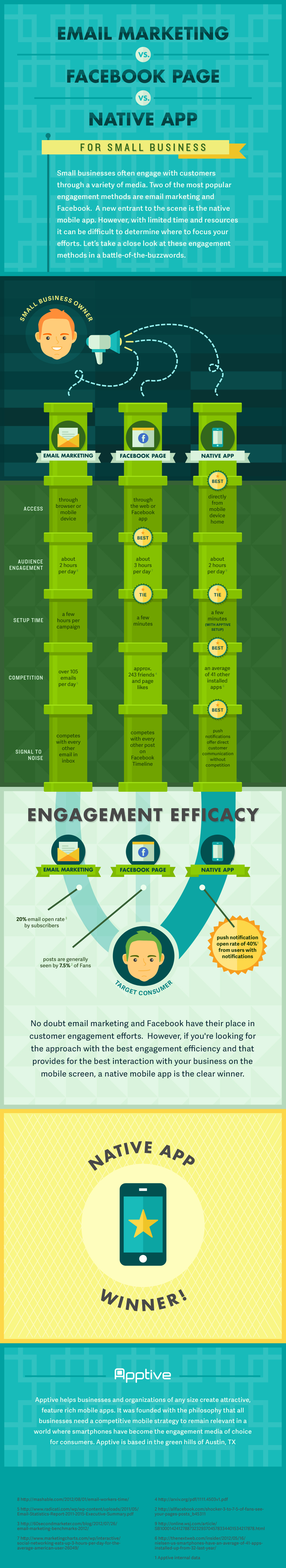 email-marketing-vs-facebook-page-vs-native-app_51891f998c14c
