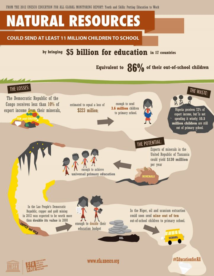 natural-resources-could-send-at-least-11-million-children-to-school_5189ea9388d01