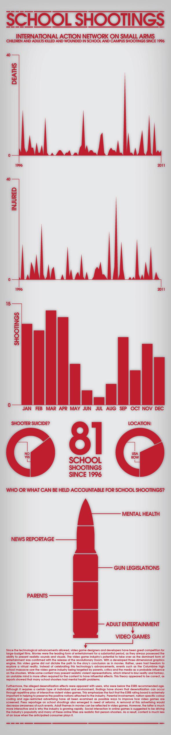 SCHOOL SHOOTERS infografik 161212