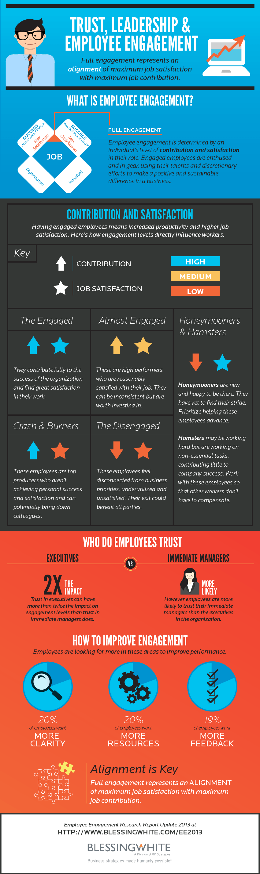 trust-leadership--employee-engagement_5183b4534d819