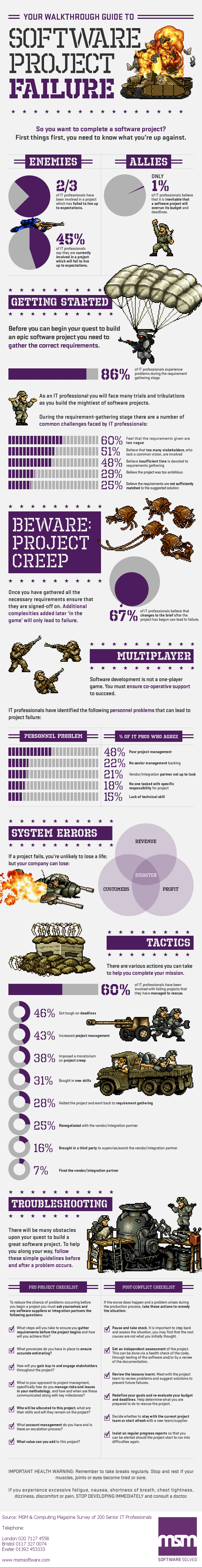 a-guide-to-preventing-software-project-failure_5093a102ee679