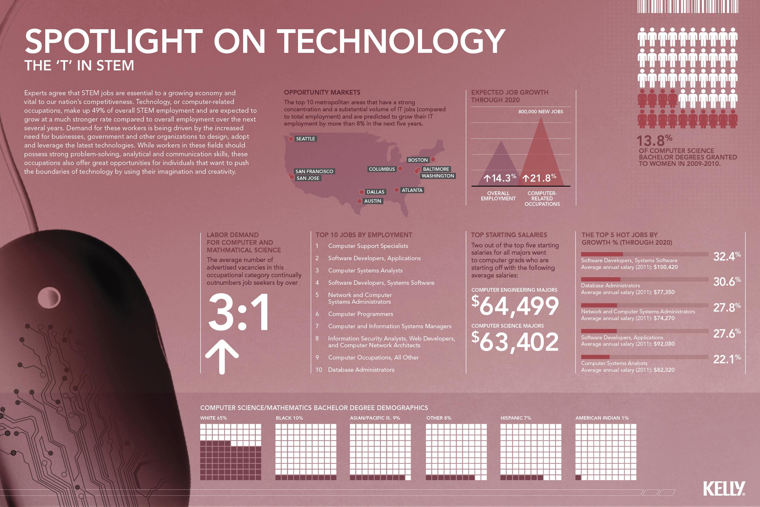 the-t-in-stem--a-spotlight-on-technology_503bb0372efdb