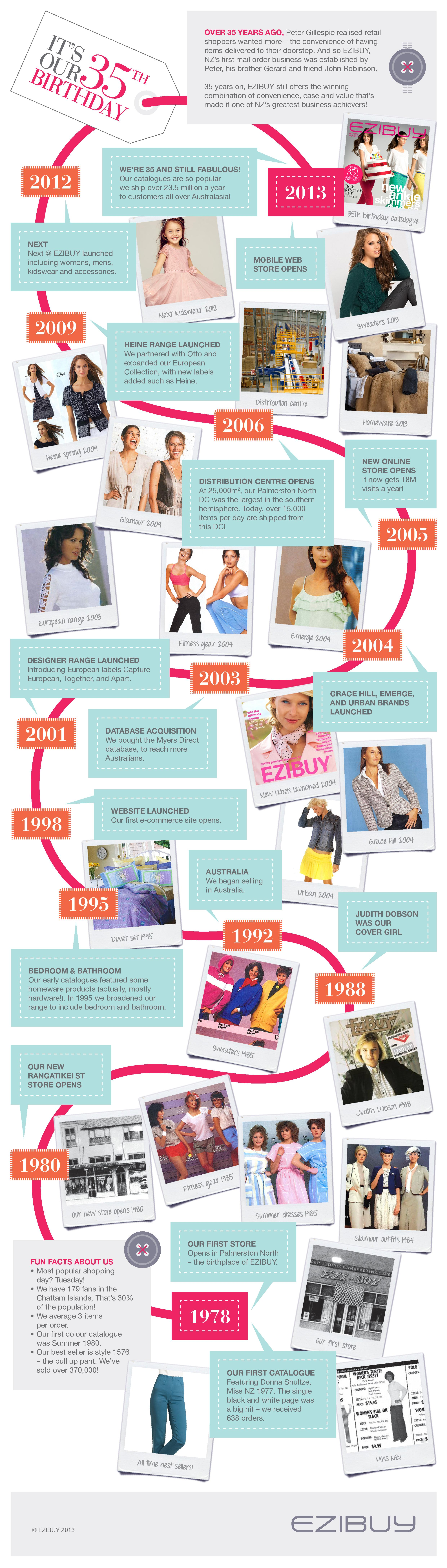 how-a-nz-fashion-clothing-store-evolved--a-35-years-story_5216cda0b997d