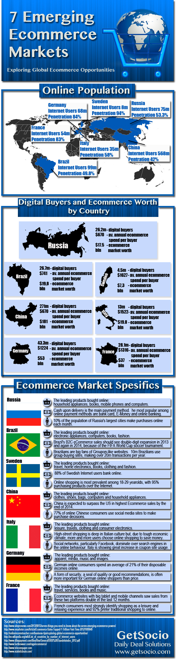 7-emerging-ecommerce-markets_52136ded46536