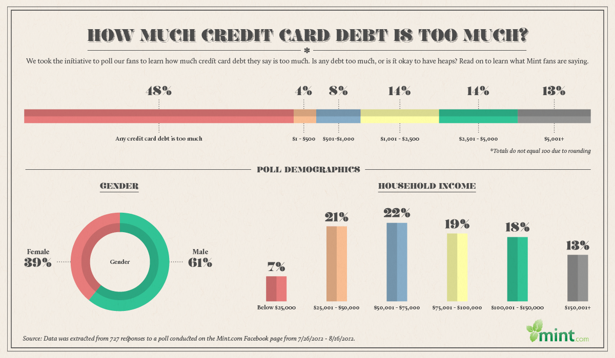 how-much-credit-card-debt-is-too-much_50660debe7276