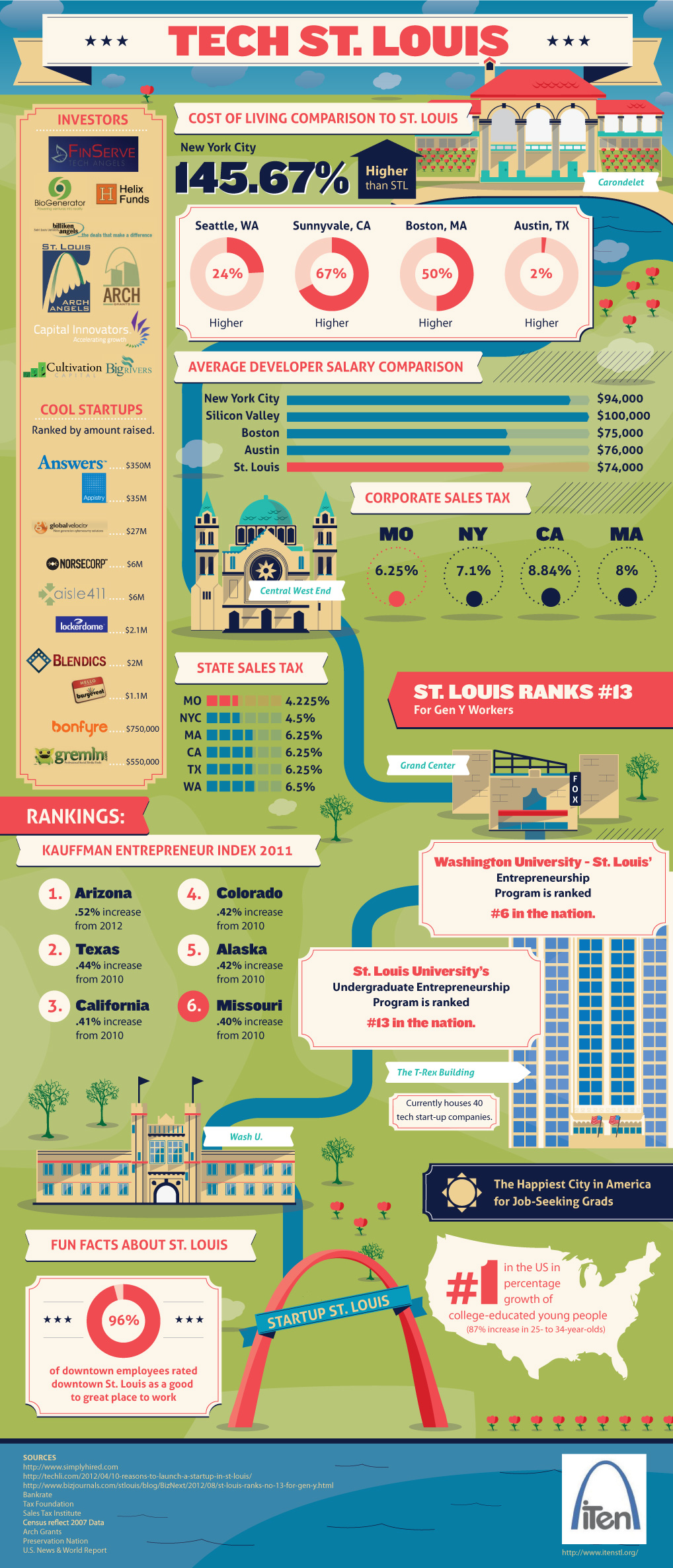 iten-infographic-for-st-louis_508acaf86efa9