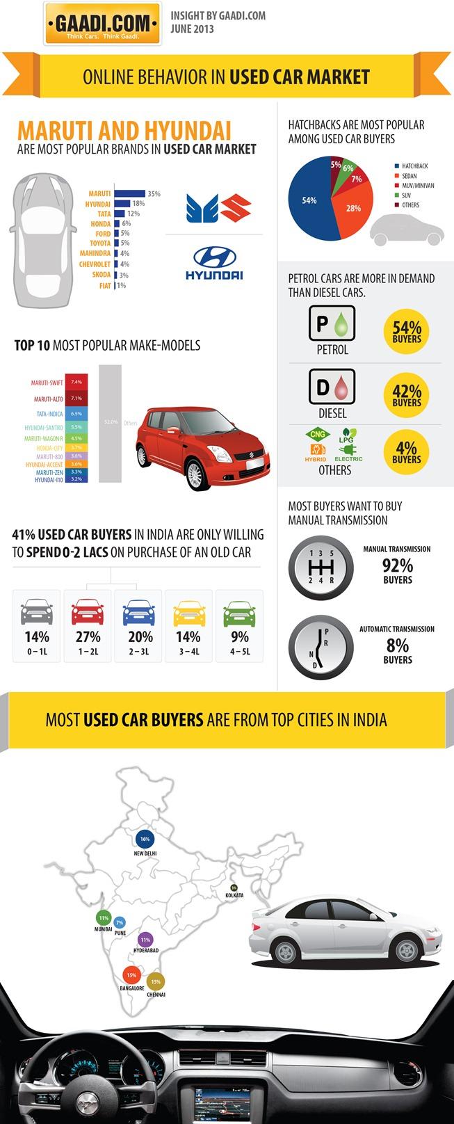 online-behaviour-in-used-car-market_5211e2cc3f579