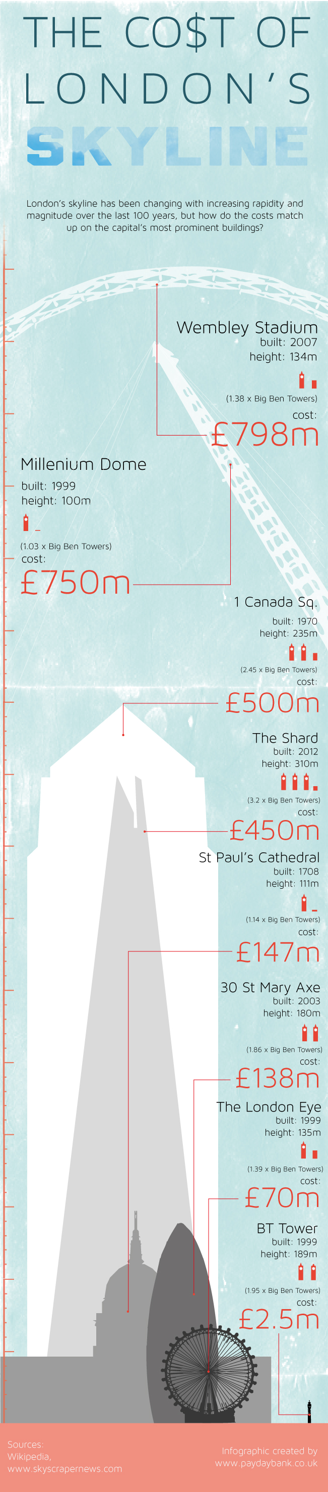 the-cost-of-londons-skyline_507c25fe103be
