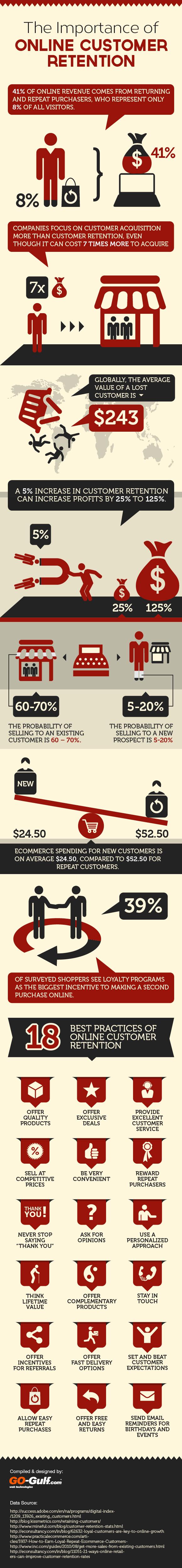 the-importance-of-online-customer-retention-infographic_51e8e7b4b0358