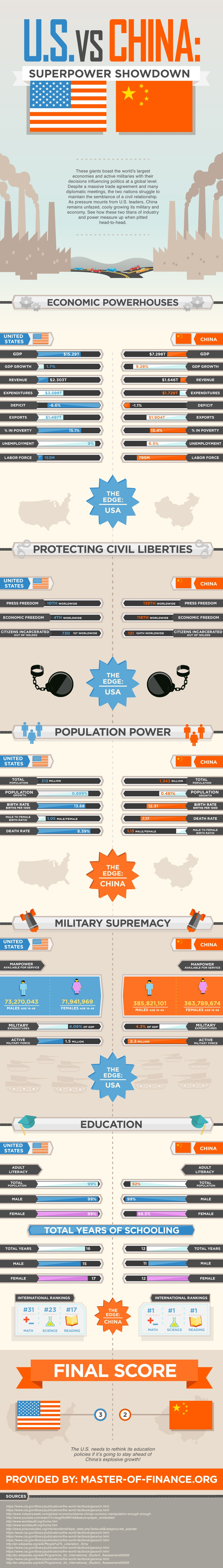 us-vs-china--superpower-showdown_508044fe69ce6