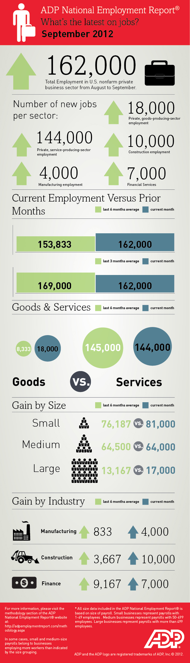 whats-the-latest-on-jobs-adp-national-employment-report--september-2012_506c8e1c47e35