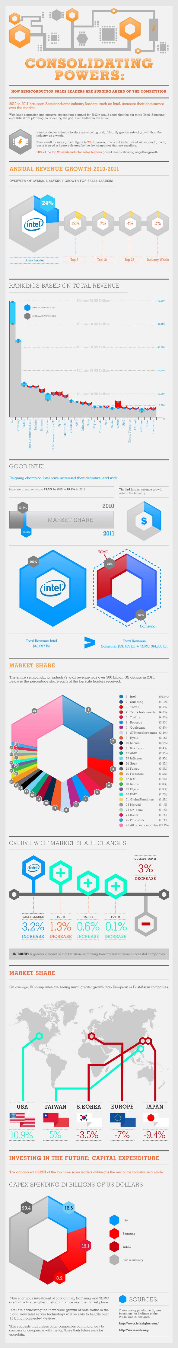 a-look-at-intel-samsung-tsmc-and-the-semiconductor-industry_504a1dd73db30
